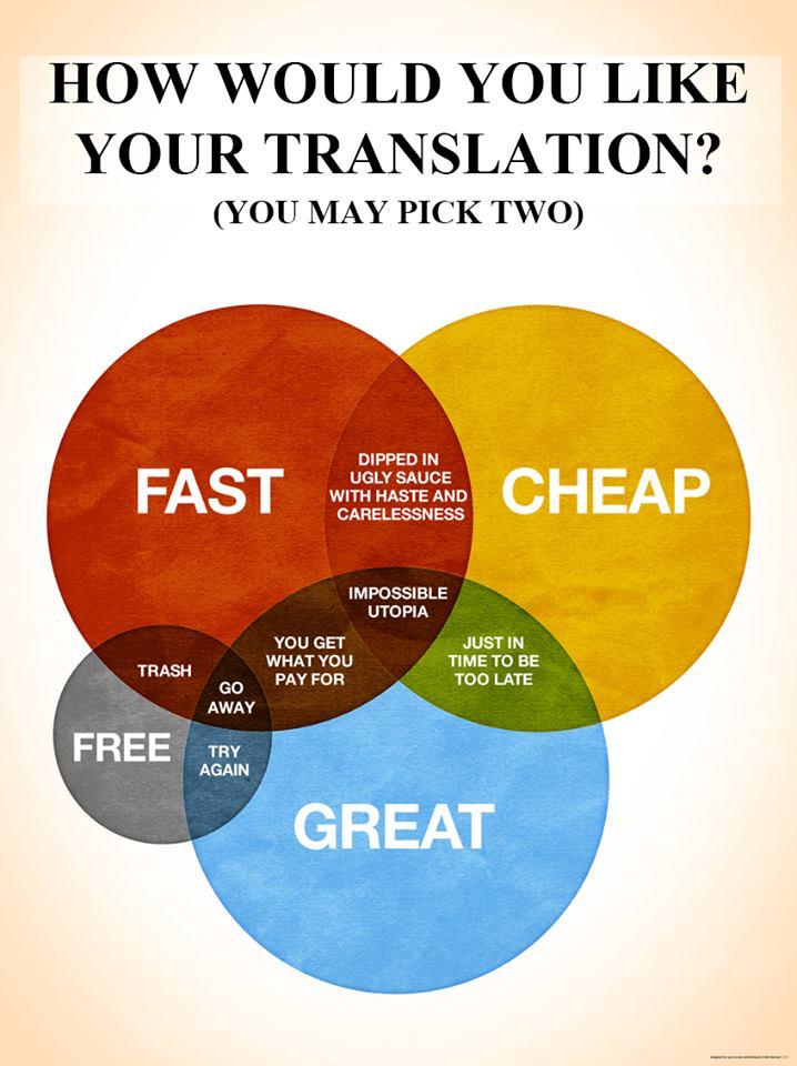 Un grafico che mostra gli incroci tra un servizio rapido, economico, ottimale e gratuito